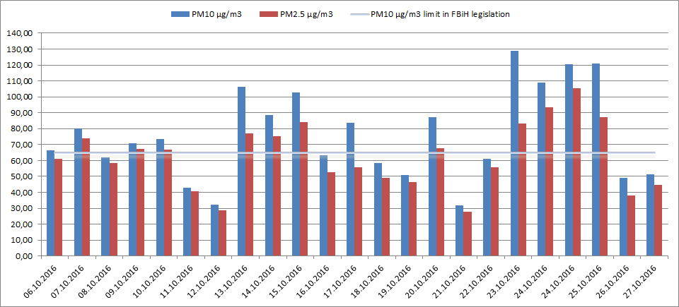 Daily average of particulate matter levels for PM 10 and PM 2.5 in Tuzla. The graph shows how the legal limit for PM 10 in Bosnia and Herzegovina was exceeded on 12 days (or 60 percent of the first 20 days with measurements).