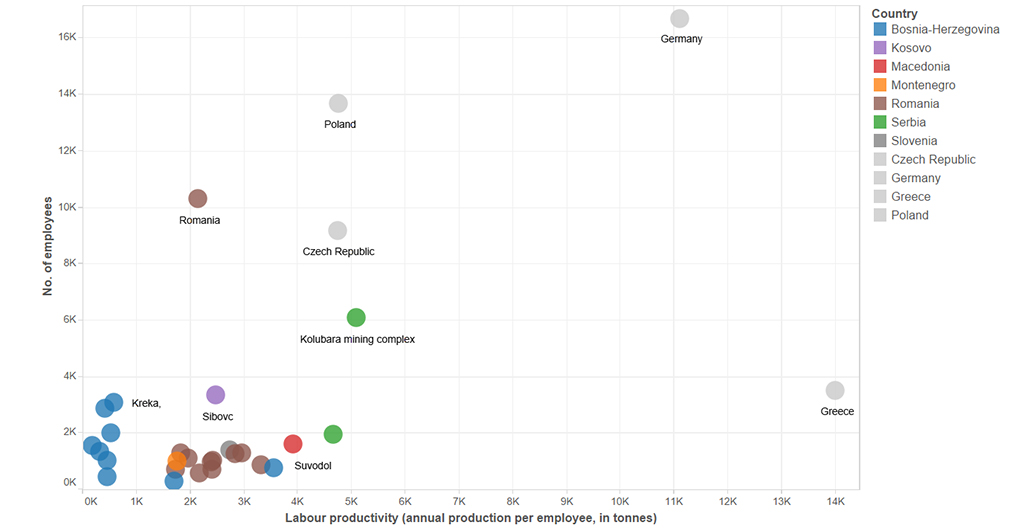 Chart: Comparison of labour productivity in mines across the Balkans and those of other countries