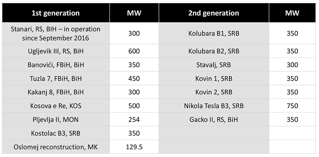 Table with planned coal plants in the Balkans at less and more advanced stages.