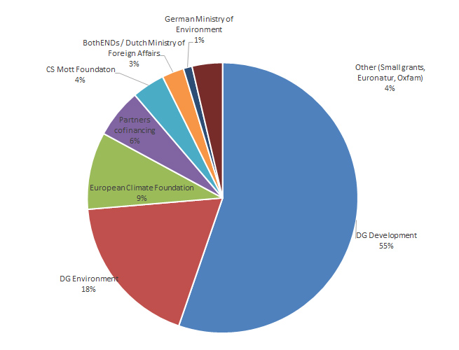 A pie chart showing the financing sources that covered Bankwatch's budget in 2016.