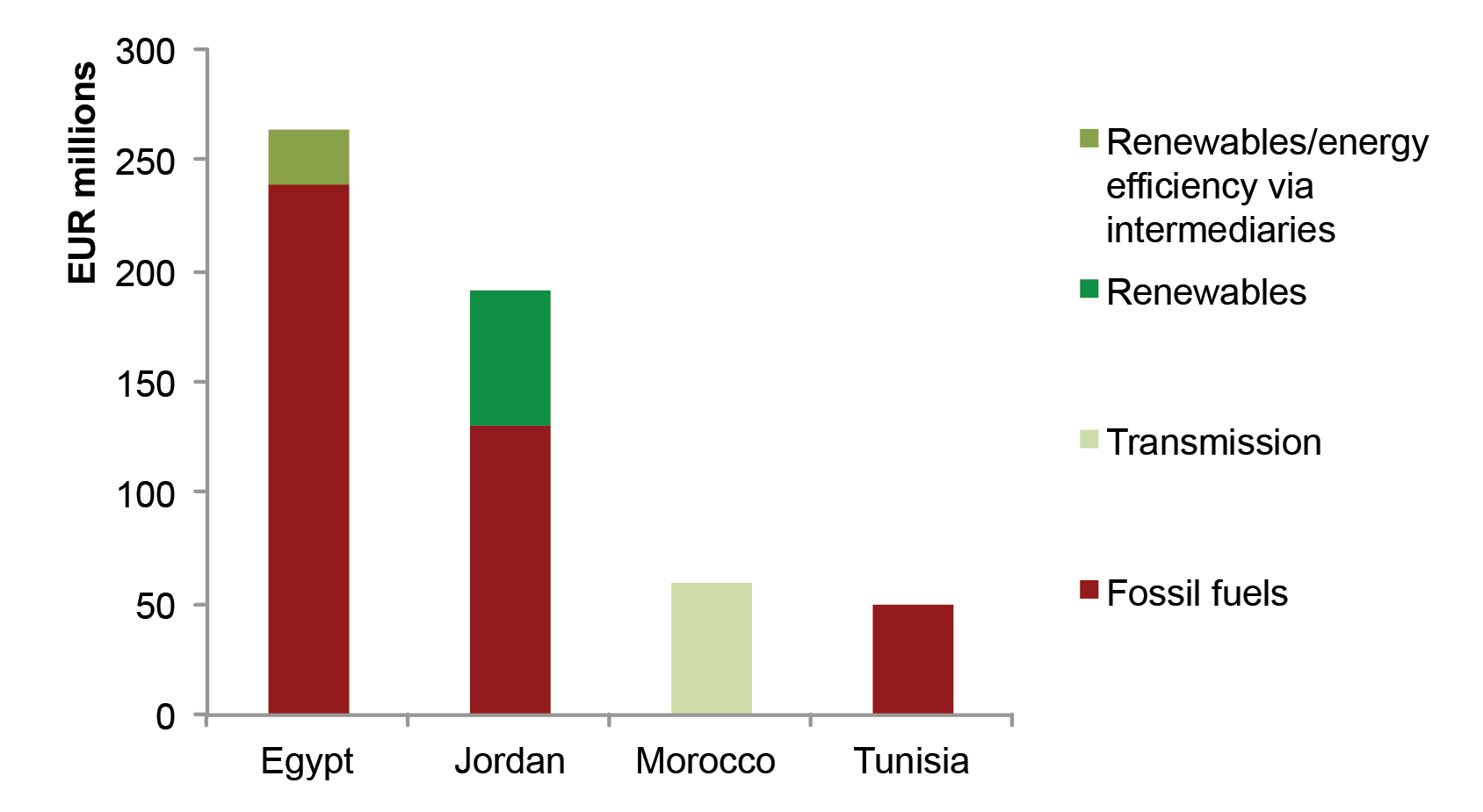 EBRD financing of energy projects by type, 2012-2014