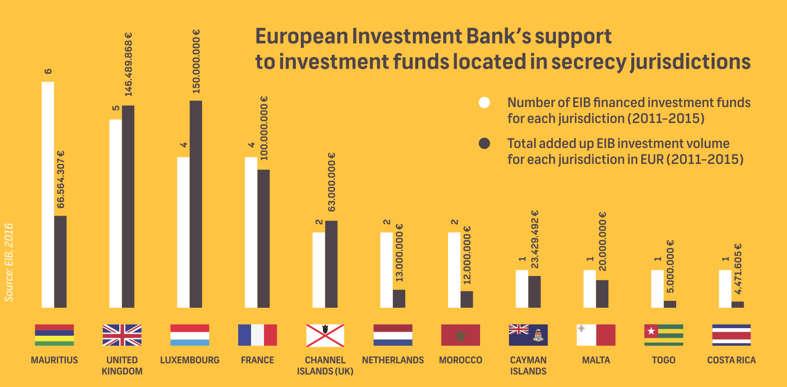 Graph EIB's support to investment funds located in secrecy jurisdictions
