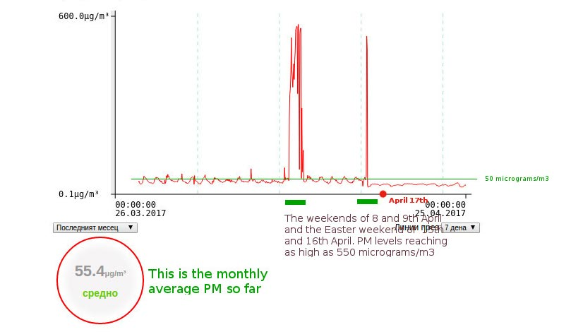 A graph showing that the PM10 levels in Golemo Selo, Bulgaria, are often breaching the limit set by EU regulations and that on several occasion, the limit has been breached tenfold.
