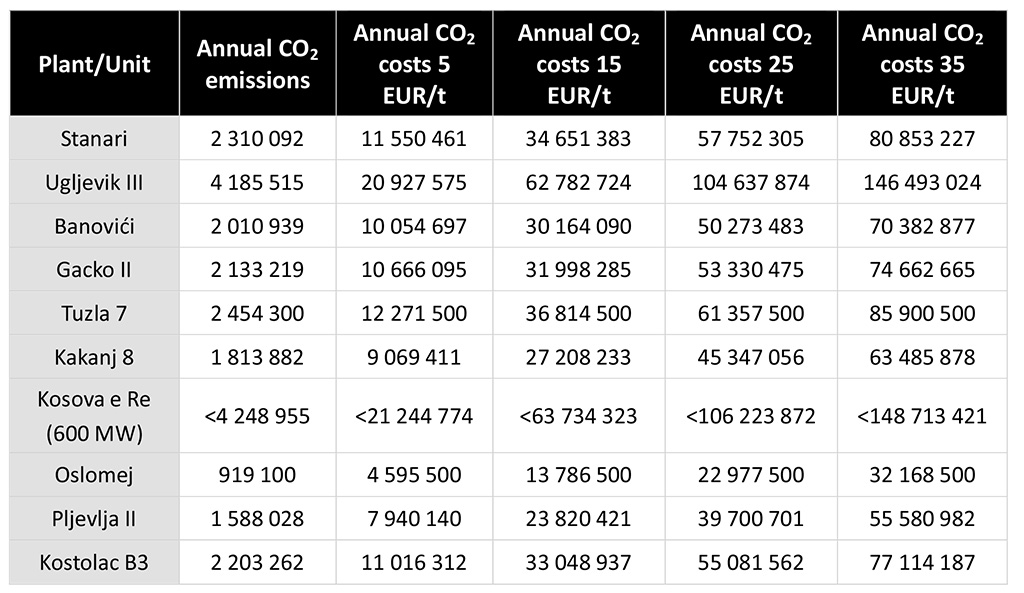 Table showing carbon costs planned for the planned coal power plants at different prices for carbon emissions.