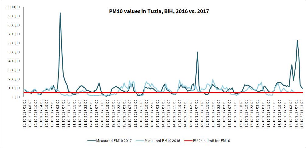 Comparison of PM10 values in Tuzla, BiH, 2016 vs 2017.
