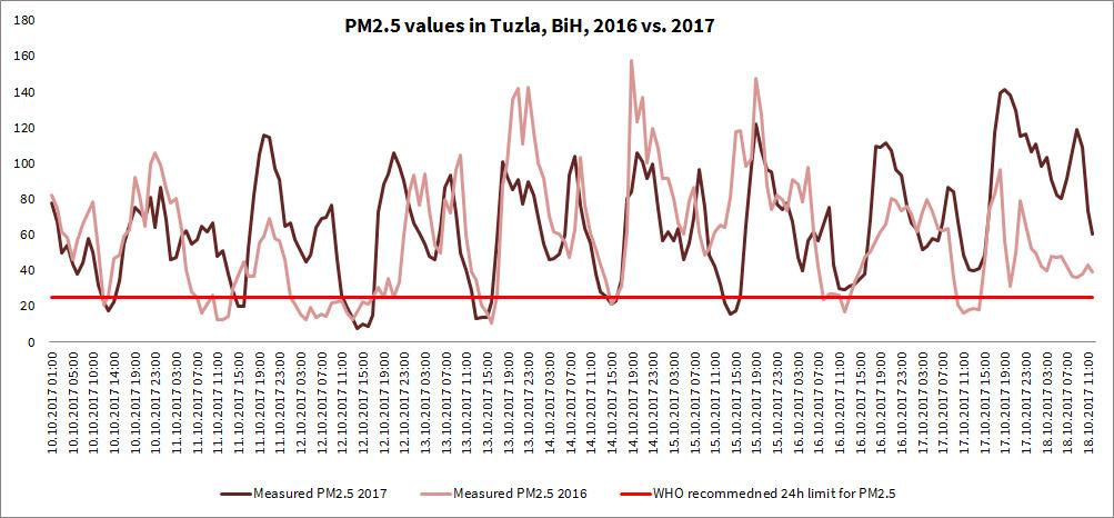 Comparison of PM2.5 values in Tuzla, BiH, 2016 vs 2017.